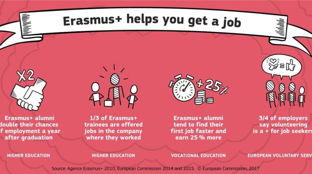 Putting the + in Erasmus+