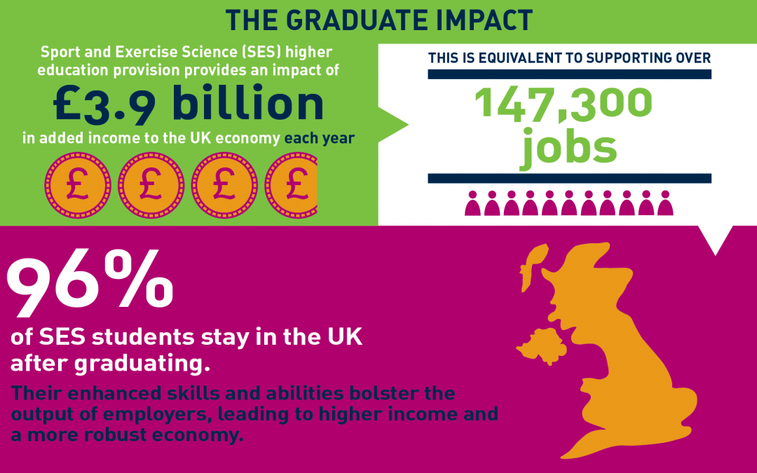 Sport and Exercise Science Education: Impact on the UK economy